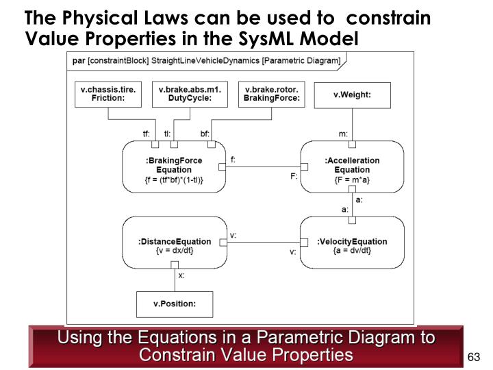 The Physical Laws can be used to  constrain Value Properties in the SysML Model