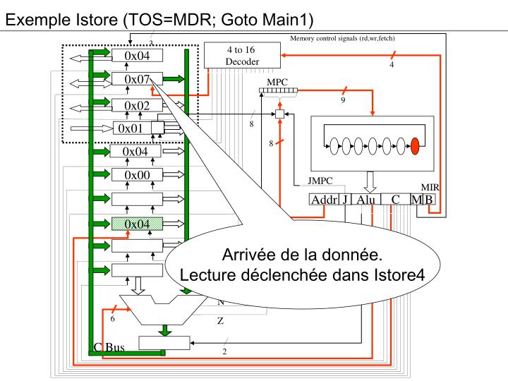 Exemple Istore (TOS=MDR; Goto Main1)