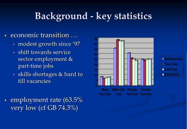 Background - key statistics