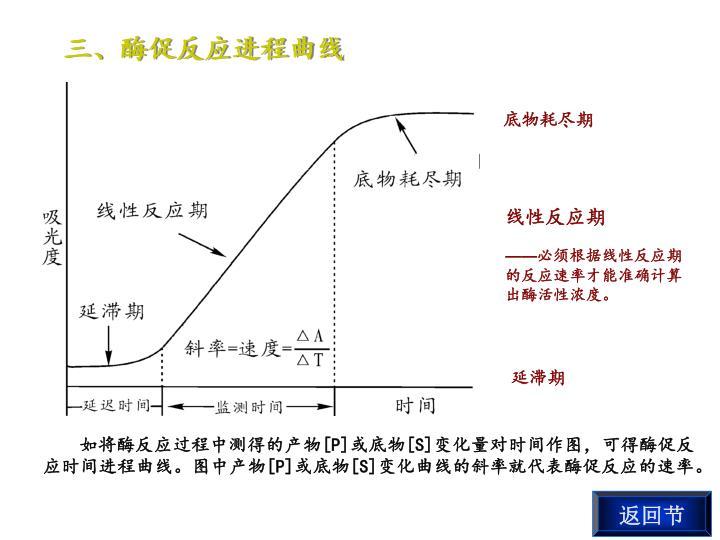 三、酶促反应进程曲线