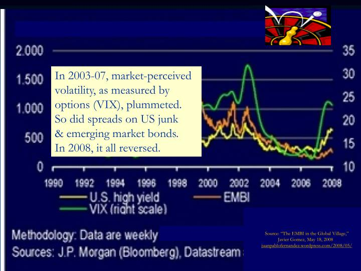 In 2003-07, market-perceived volatility, as measured by options (VIX), plummeted.