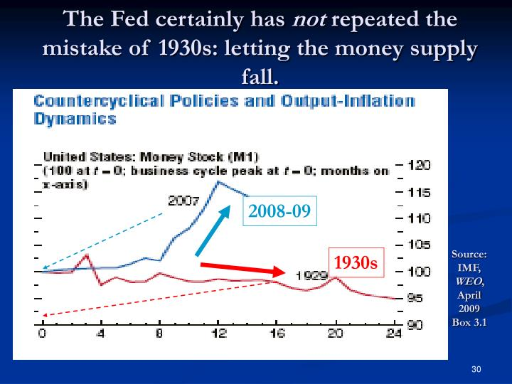 The Fed certainly has