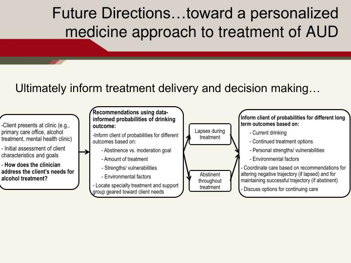 Inform client of probabilities for different long term outcomes