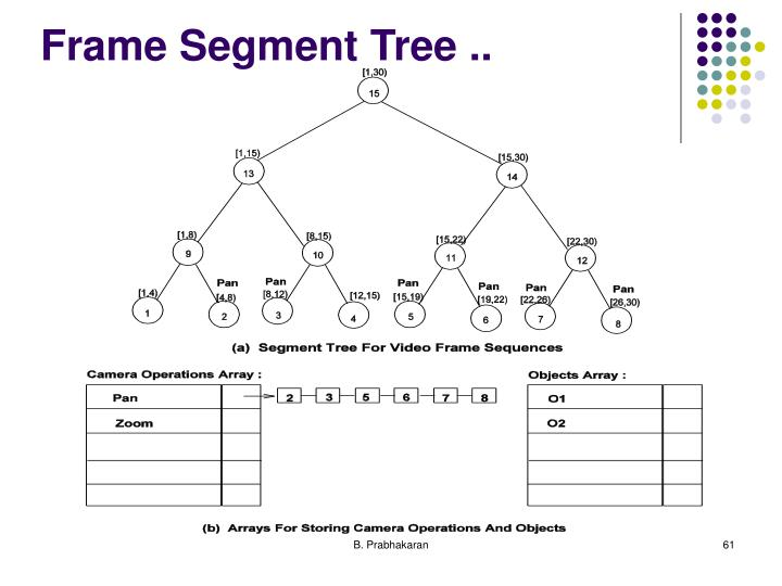 Frame Segment Tree ..