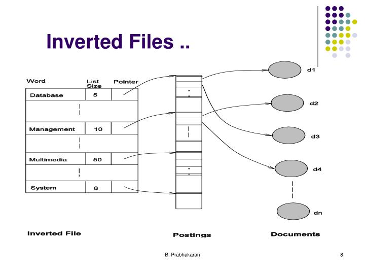 Inverted Files ..