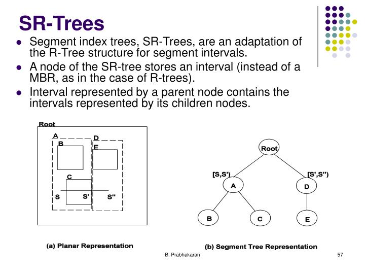 SR-Trees
