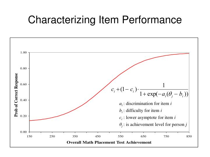 Characterizing Item Performance