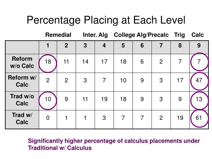 Percentage Placing at Each Level