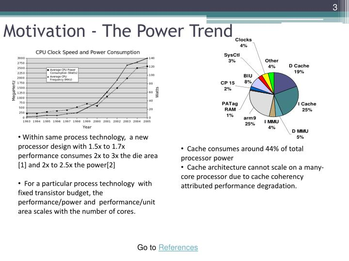 Motivation the power trend