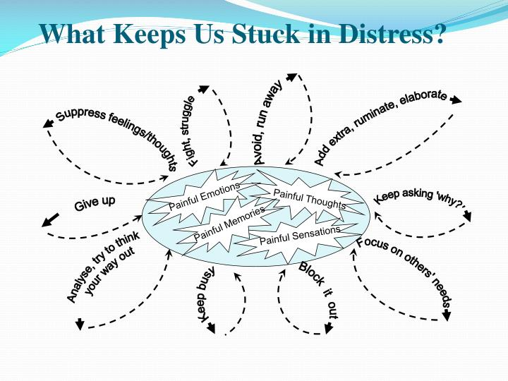 What Keeps Us Stuck in Distress?