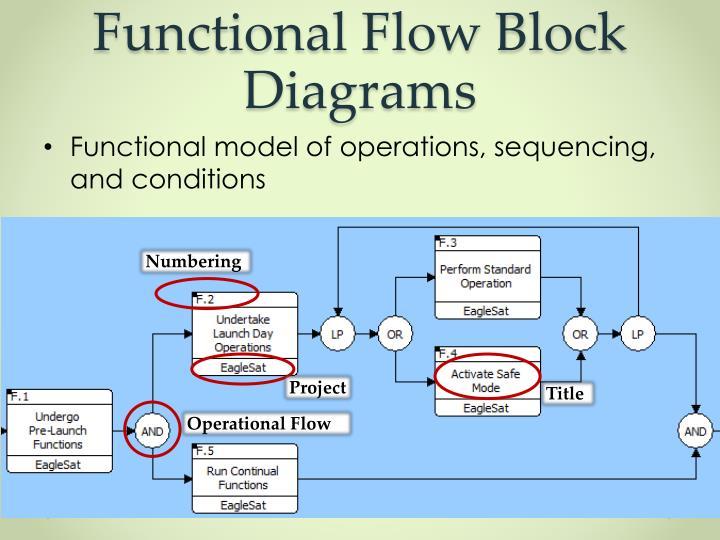 Functional Flow Block Diagrams