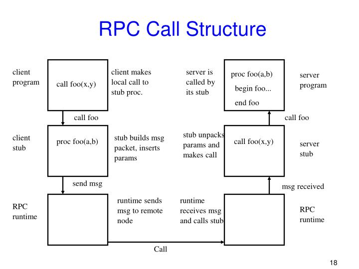 RPC Call Structure