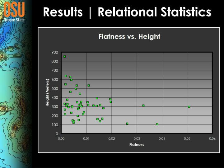 Results | Relational Statistics