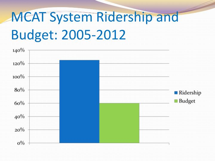 MCAT System Ridership and Budget: 2005-2012