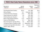 fdic s most costly failure resolutions since 1980
