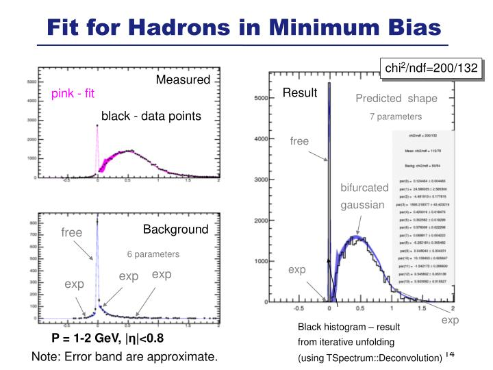 Fit for Hadrons in Minimum Bias