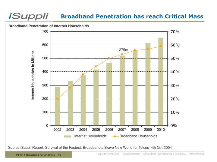 Broadband Penetration has reach Critical Mass