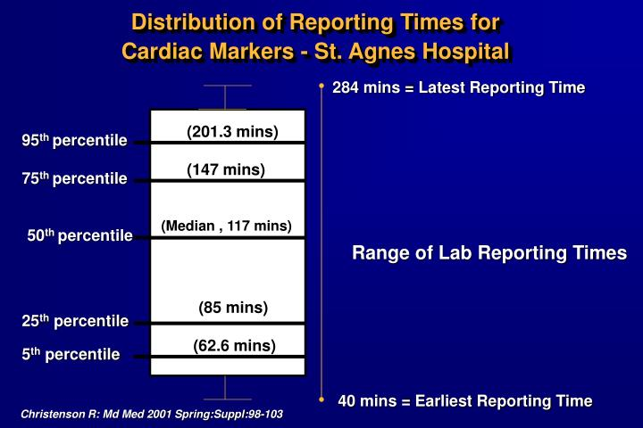 Distribution of Reporting Times for
