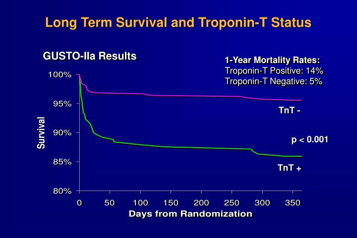 Long Term Survival and Troponin-T Status