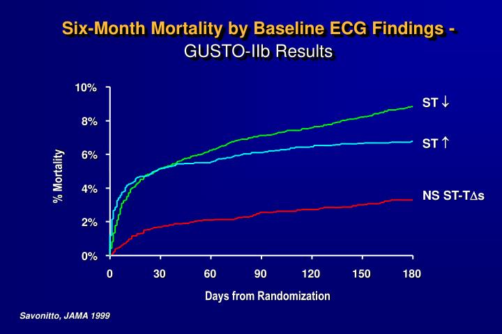 Six-Month Mortality by Baseline ECG Findings -