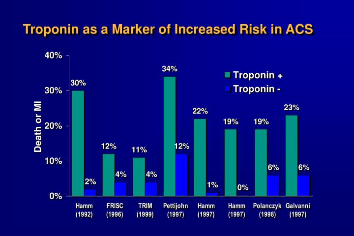 Troponin as a Marker of Increased Risk in ACS