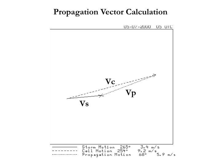 Propagation Vector Calculation