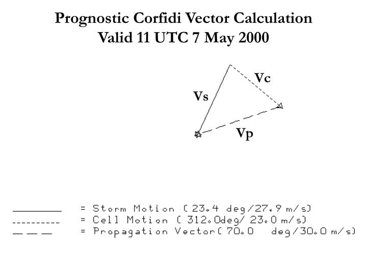 Prognostic Corfidi Vector Calculation        Valid 11 UTC 7 May 2000