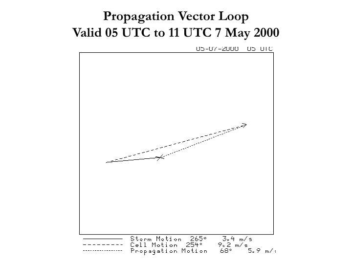 Propagation Vector Loop                                        Valid 05 UTC to 11 UTC 7 May 2000