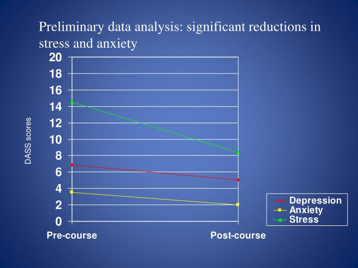 Preliminary data analysis: significant reductions in stress and anxiety