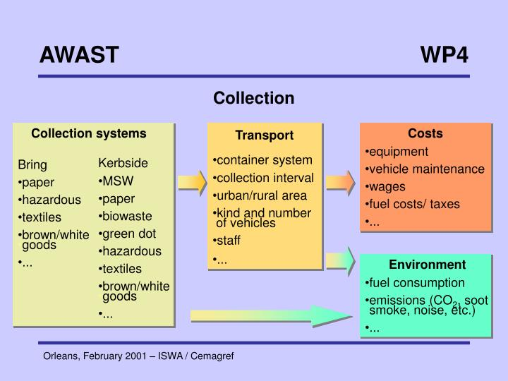 Collection systems