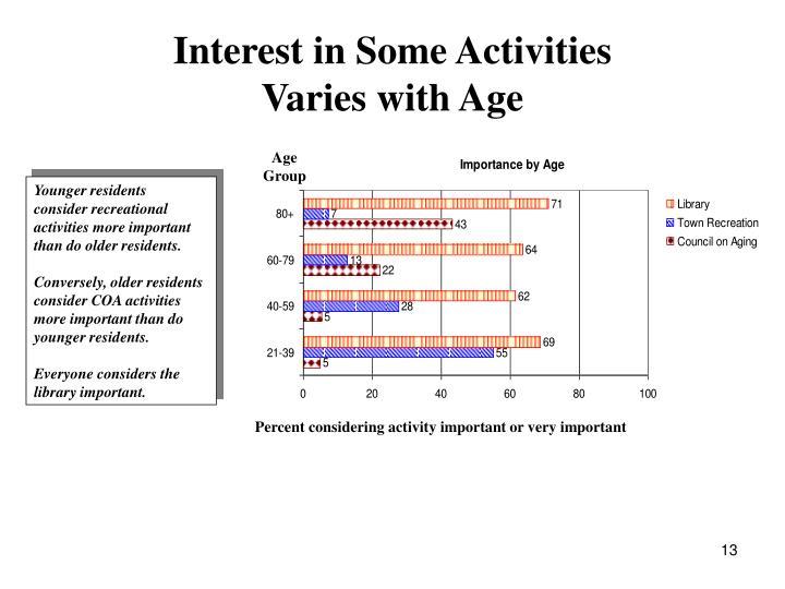 Interest in Some Activities