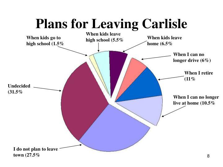 Plans for Leaving Carlisle