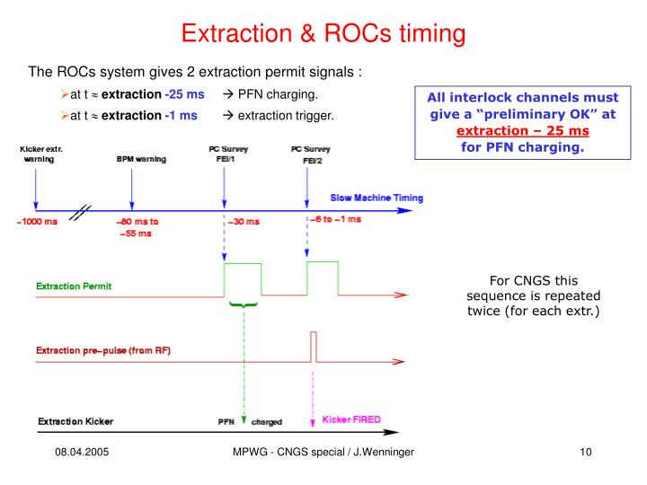 Extraction & ROCs timing