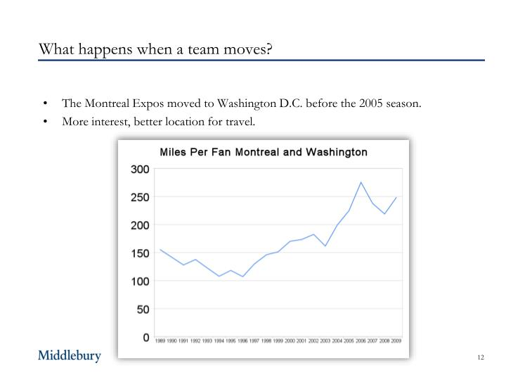 What happens when a team moves?
