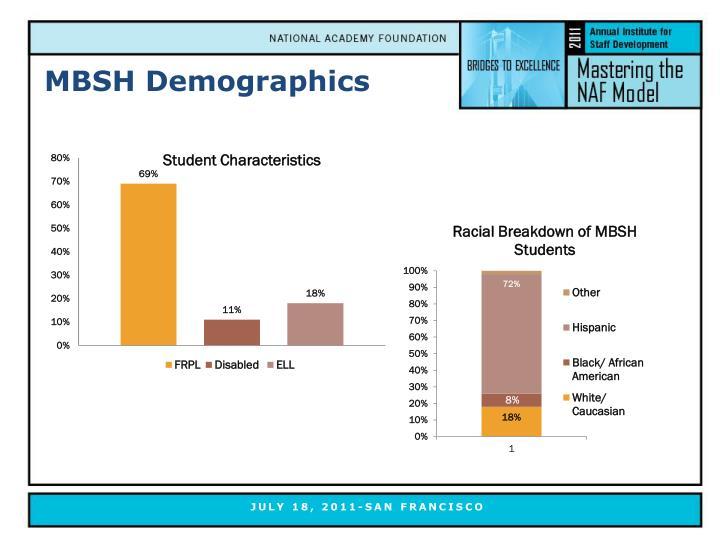 MBSH Demographics