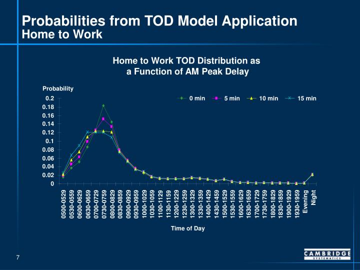 Probabilities from TOD Model Application