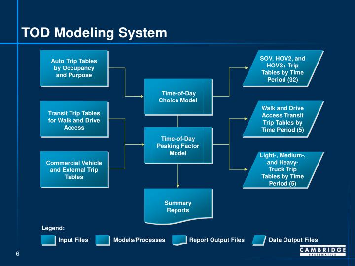 TOD Modeling System