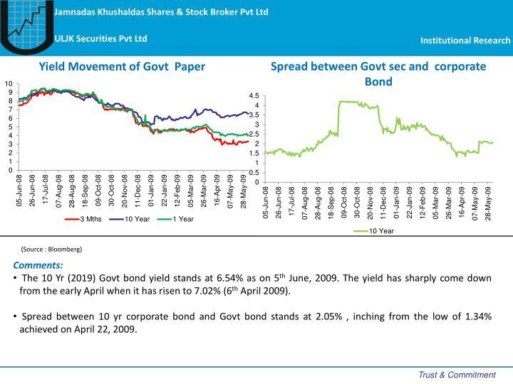 Spread between Govt sec and  corporate  Bond