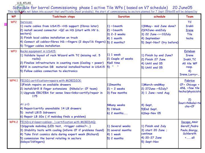 Schedule for barrel Commissioning  phase 1 active Tile WPs ( based on V7 schedule)    20 June05