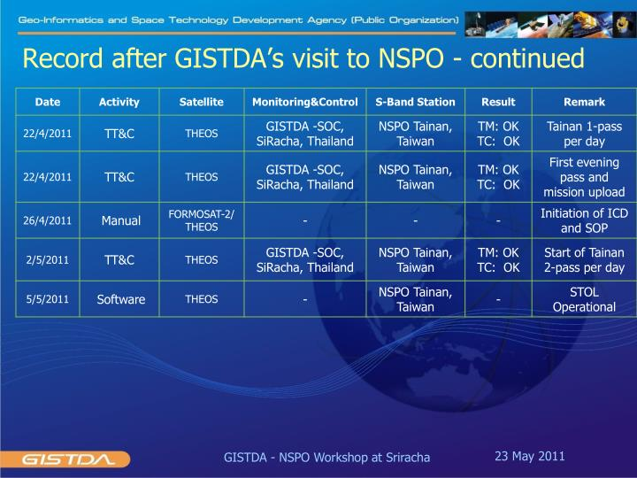 Record after GISTDA's visit to NSPO - continued
