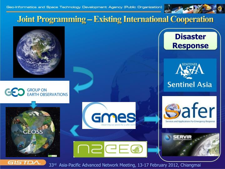 Joint Programming – Existing International Cooperation