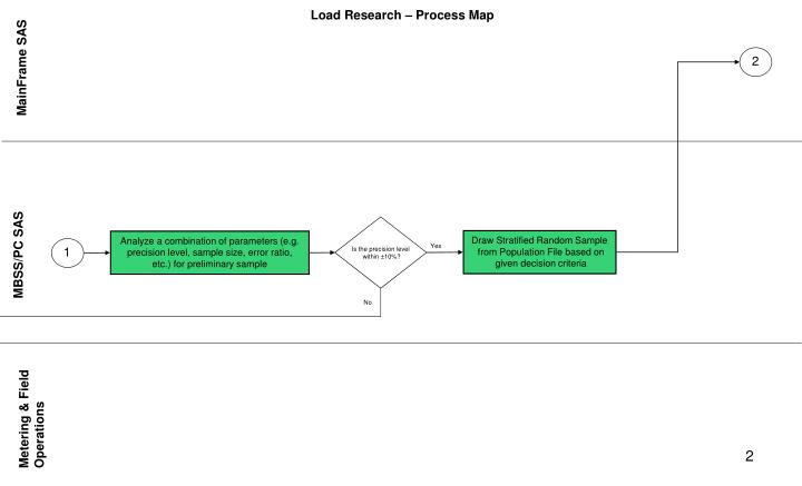 Load research process map