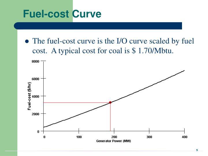 Fuel-cost Curve