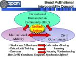 broad multinational interoperability concept