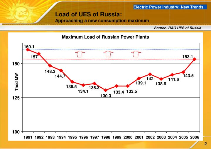 Electric Power Industry: New Trends