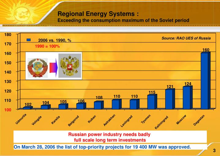 Regional Energy Systems