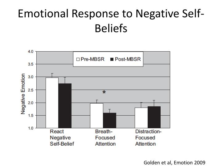 Emotional Response to Negative Self-Beliefs
