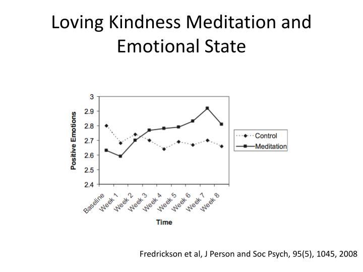 Loving Kindness Meditation and Emotional State