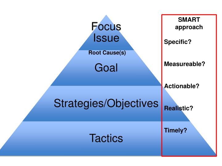 SMART approach