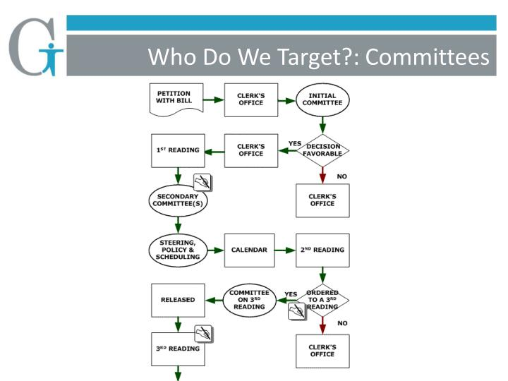 Who Do We Target?: